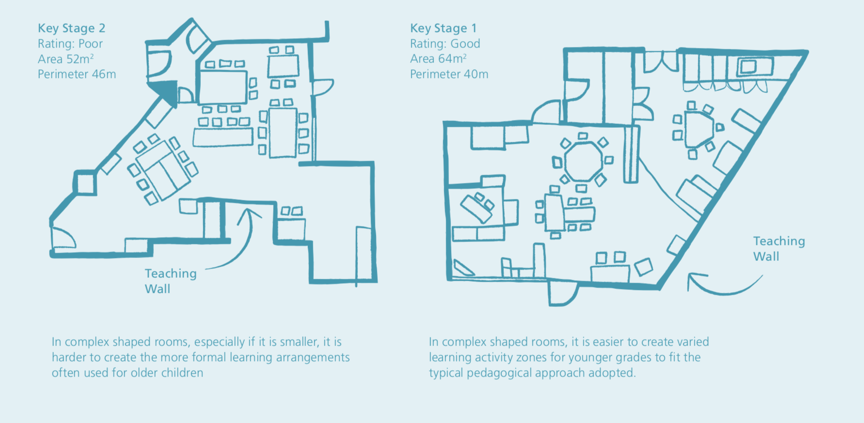 Ritning som visar exempel på best practice design av klassrum