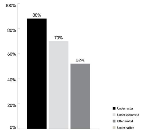 Graf som visar genomsnittlig ventilationstid för klassrum